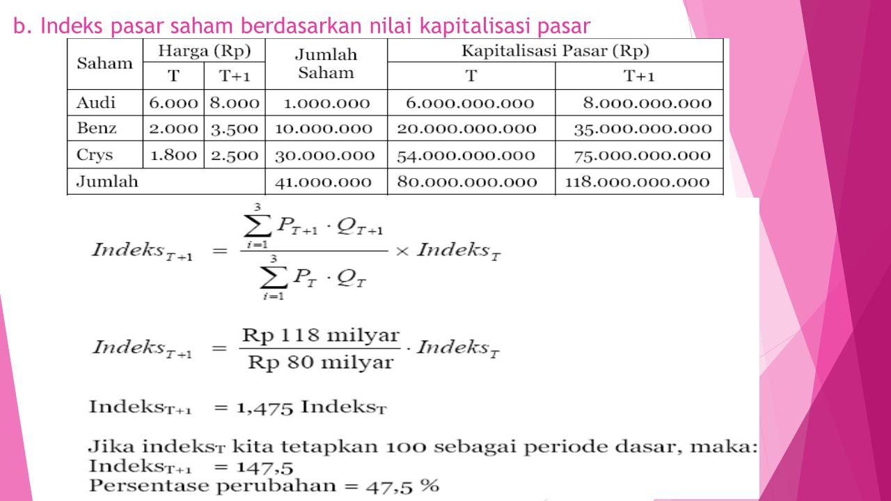 b. Indeks pasar saham berdasarkan nilai kapitalisasi pasar