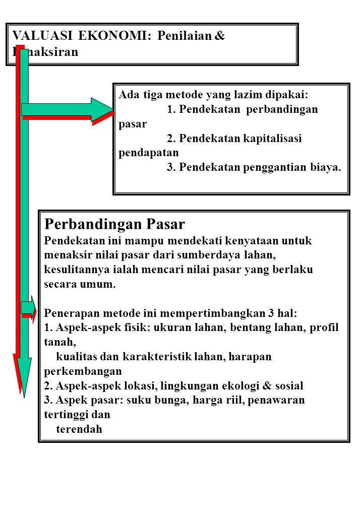 VALUASI EKONOMI: Penilaian & Penaksiran Ada tiga metode yang lazim dipakai: 1. Pendekatan perbandingan pasar 2. Pendekatan kapitalisasi pendapatan 3.