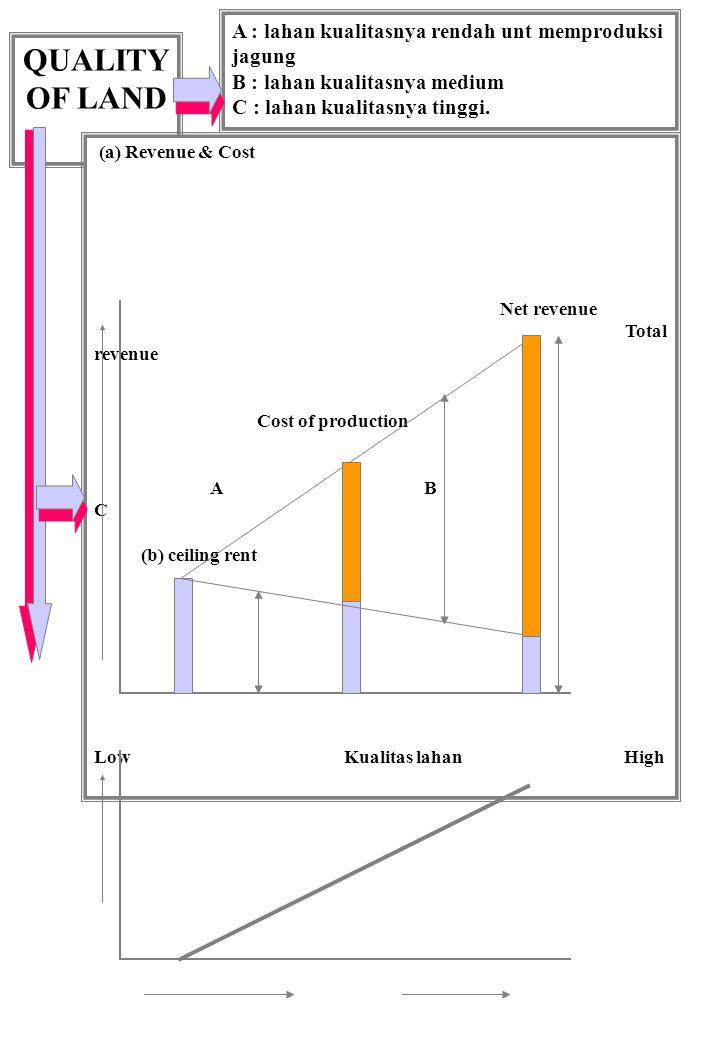 QUALITY OF LAND A : lahan kualitasnya rendah unt memproduksi jagung B : lahan kualitasnya medium C : lahan kualitasnya tinggi. (a) Revenue & Cost Net