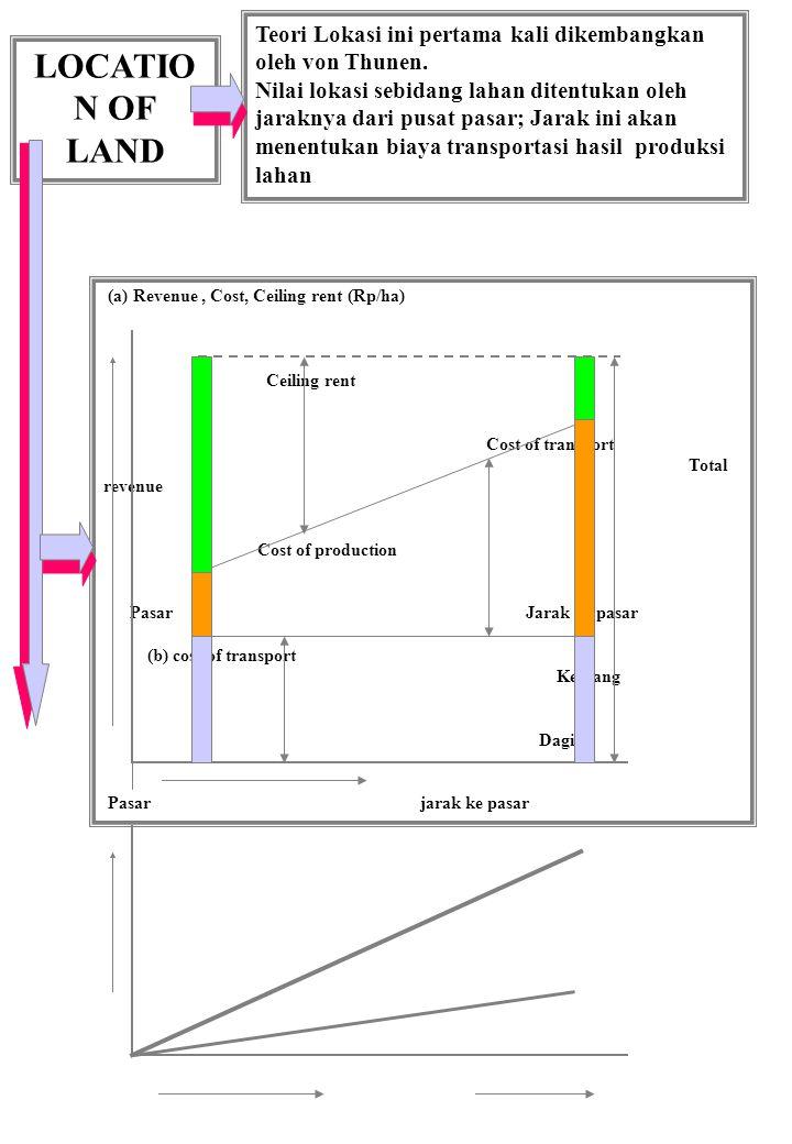 LOCATIO N OF LAND Teori Lokasi ini pertama kali dikembangkan oleh von Thunen.