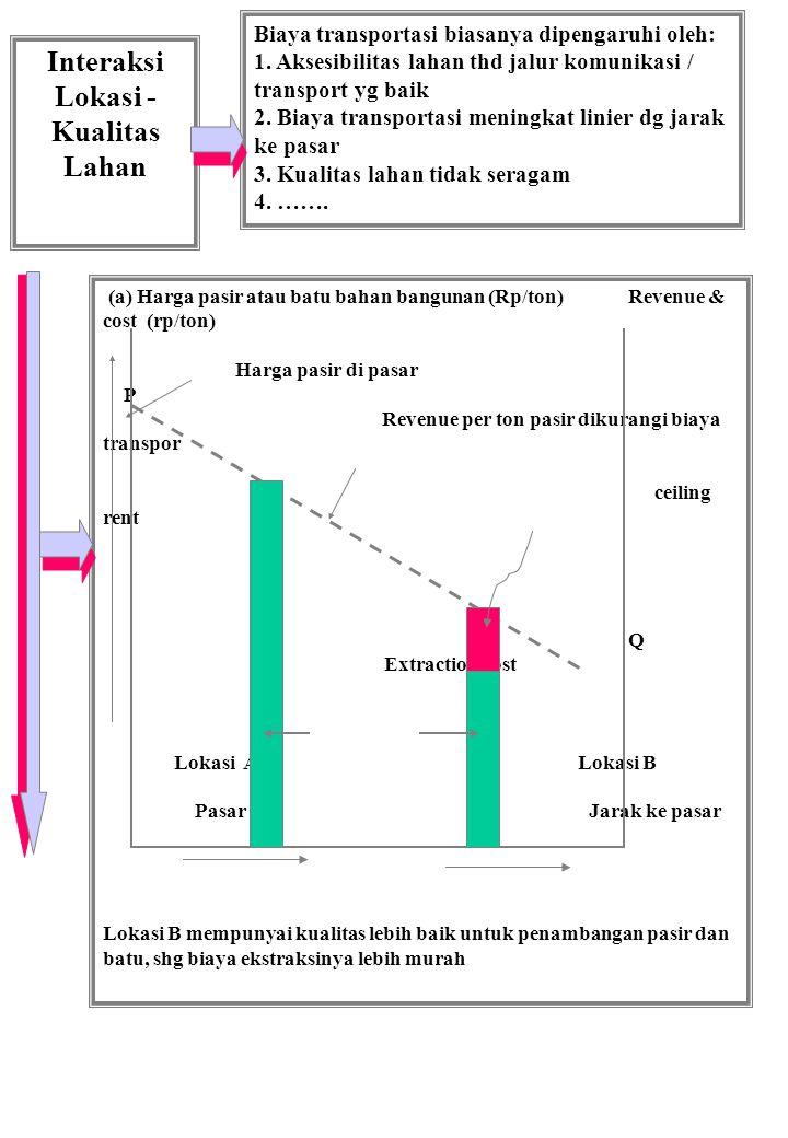 Interaksi Lokasi - Kualitas Lahan Biaya transportasi biasanya dipengaruhi oleh: 1. Aksesibilitas lahan thd jalur komunikasi / transport yg baik 2. Bia
