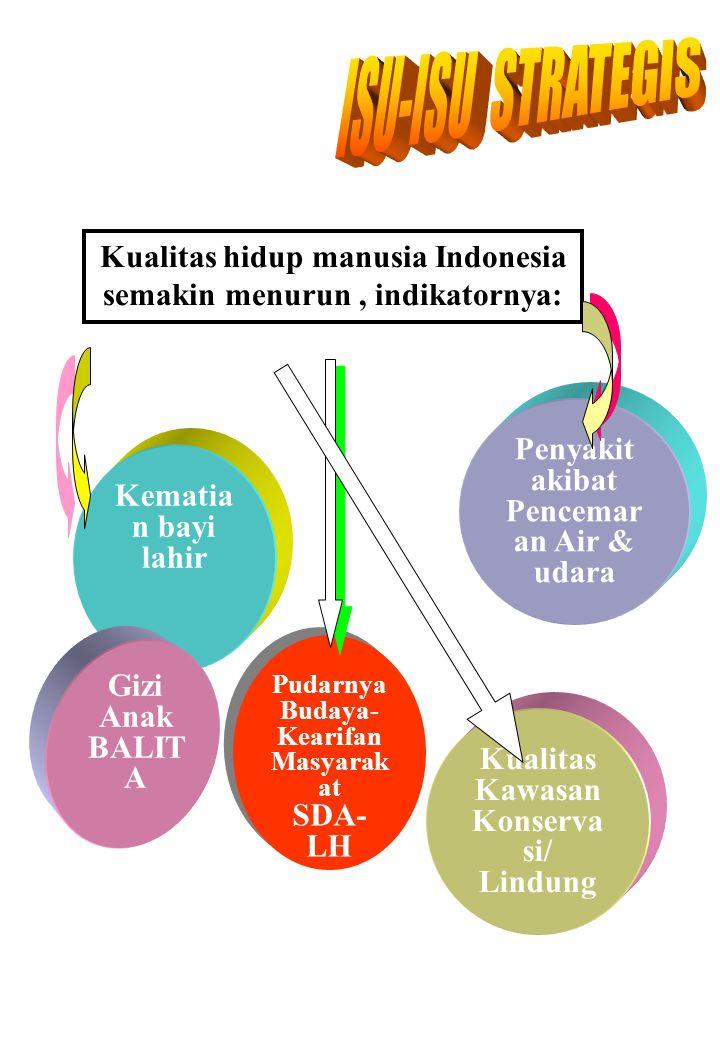 Kualitas hidup manusia Indonesia semakin menurun, indikatornya: Kematia n bayi lahir Gizi Anak BALIT A Penyakit akibat Pencemar an Air & udara Kualita