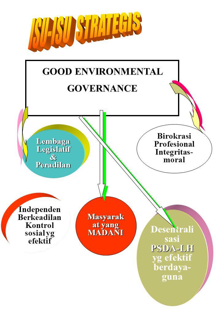 GOOD ENVIRONMENTAL GOVERNANCE Lembaga Legislatif & Peradilan Independen Berkeadilan Kontrol sosial yg efektif Birokrasi Profesional Integritas- moral