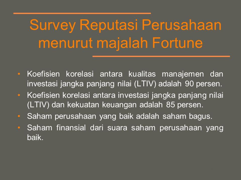 your name Survey Reputasi Perusahaan menurut majalah Fortune Koefisien korelasi antara kualitas manajemen dan investasi jangka panjang nilai (LTIV) adalah 90 persen.