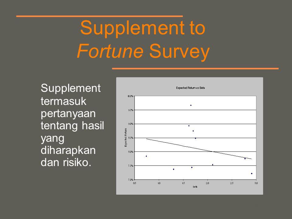 your name Supplement to Fortune Survey Supplement termasuk pertanyaan tentang hasil yang diharapkan dan risiko.