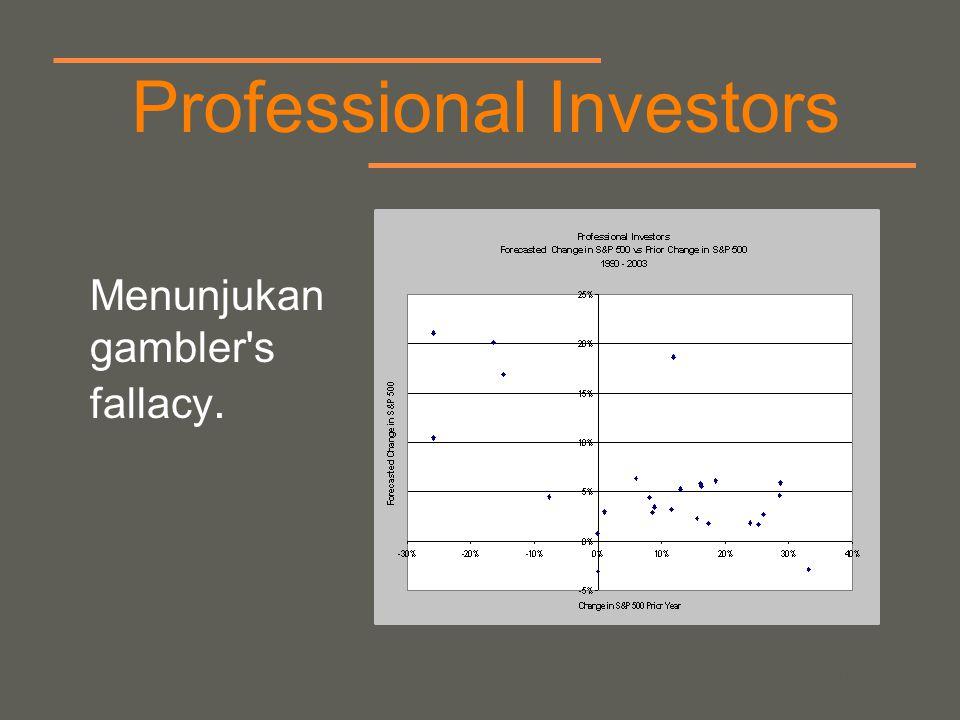 your name Professional Investors Menunjukan gambler's fallacy.