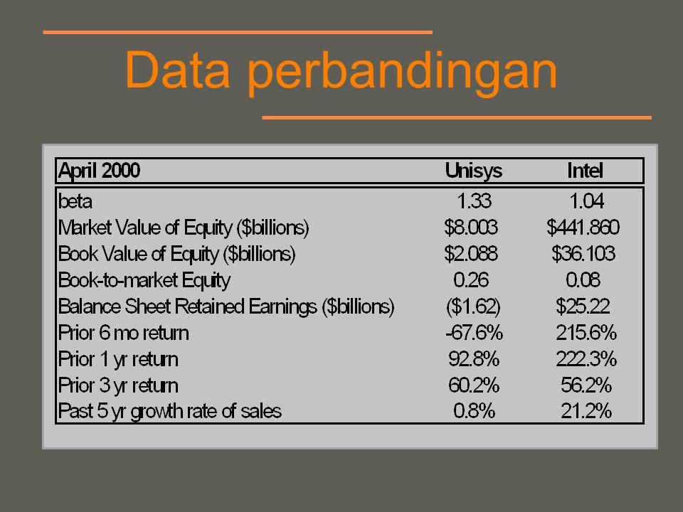 your name Rate Intel and Unisys Kualitas perusahaan kekuatan Keuangan Nilai investasi jangka panjang nilai Expected return selama 12 bulan berikutnya Resiko yang dirasakan