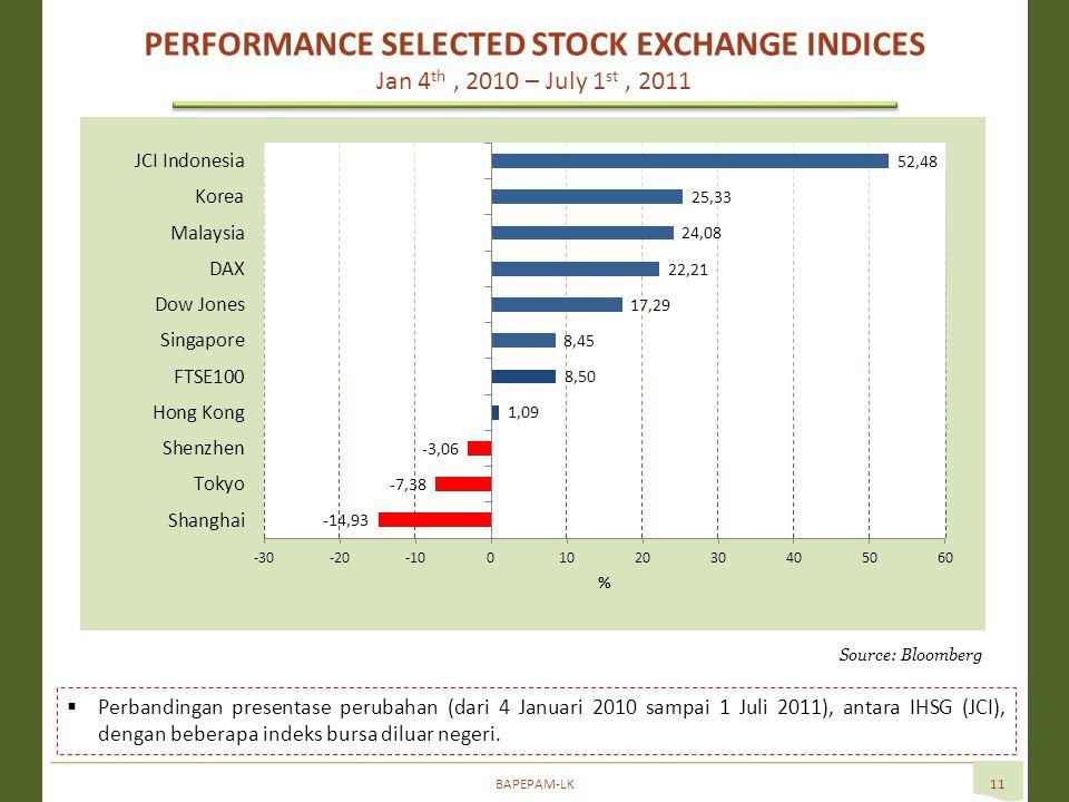 BAPEPAM-LK11  Perbandingan presentase perubahan (dari 4 Januari 2010 sampai 1 Juli 2011), antara IHSG (JCI), dengan beberapa indeks bursa diluar negeri.