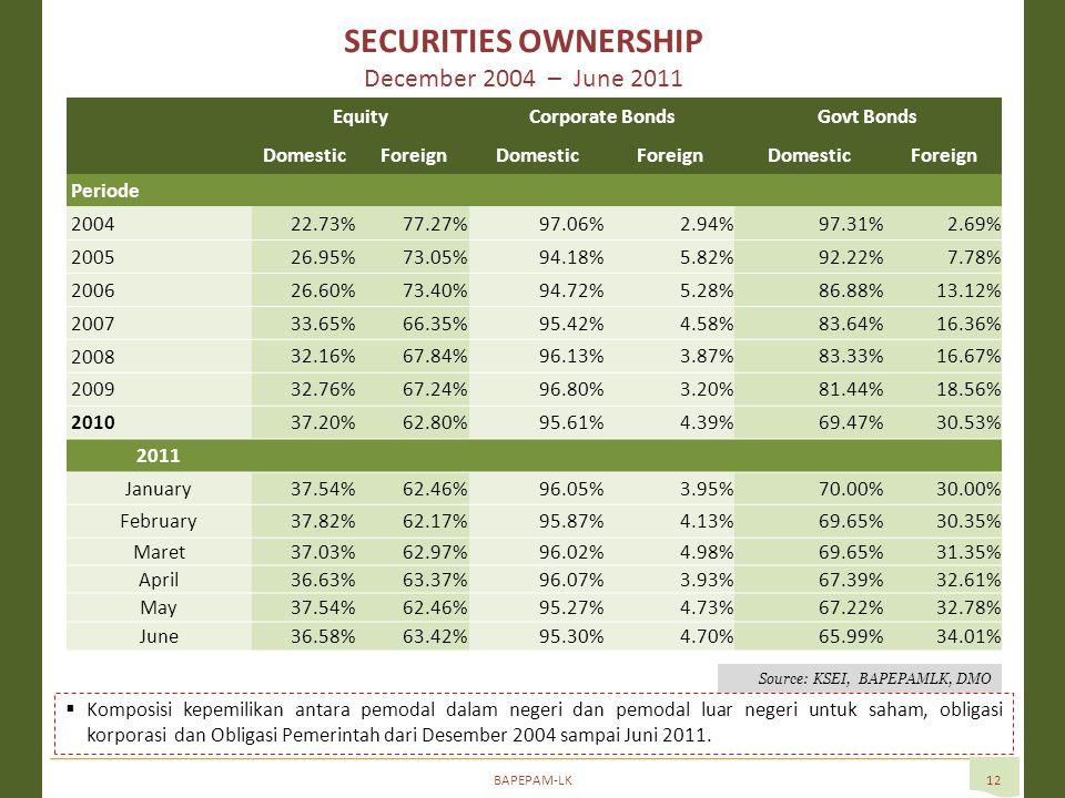 BAPEPAM-LK12  Komposisi kepemilikan antara pemodal dalam negeri dan pemodal luar negeri untuk saham, obligasi korporasi dan Obligasi Pemerintah dari Desember 2004 sampai Juni 2011.