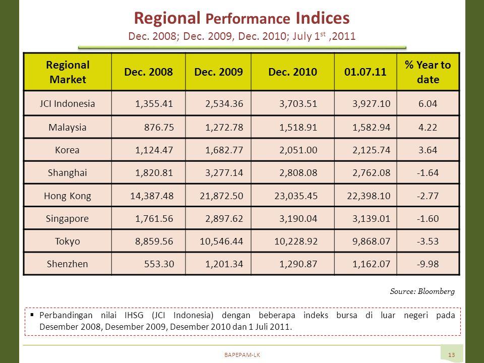 BAPEPAM-LK13  Perbandingan nilai IHSG (JCI Indonesia) dengan beberapa indeks bursa di luar negeri pada Desember 2008, Desember 2009, Desember 2010 dan 1 Juli 2011.