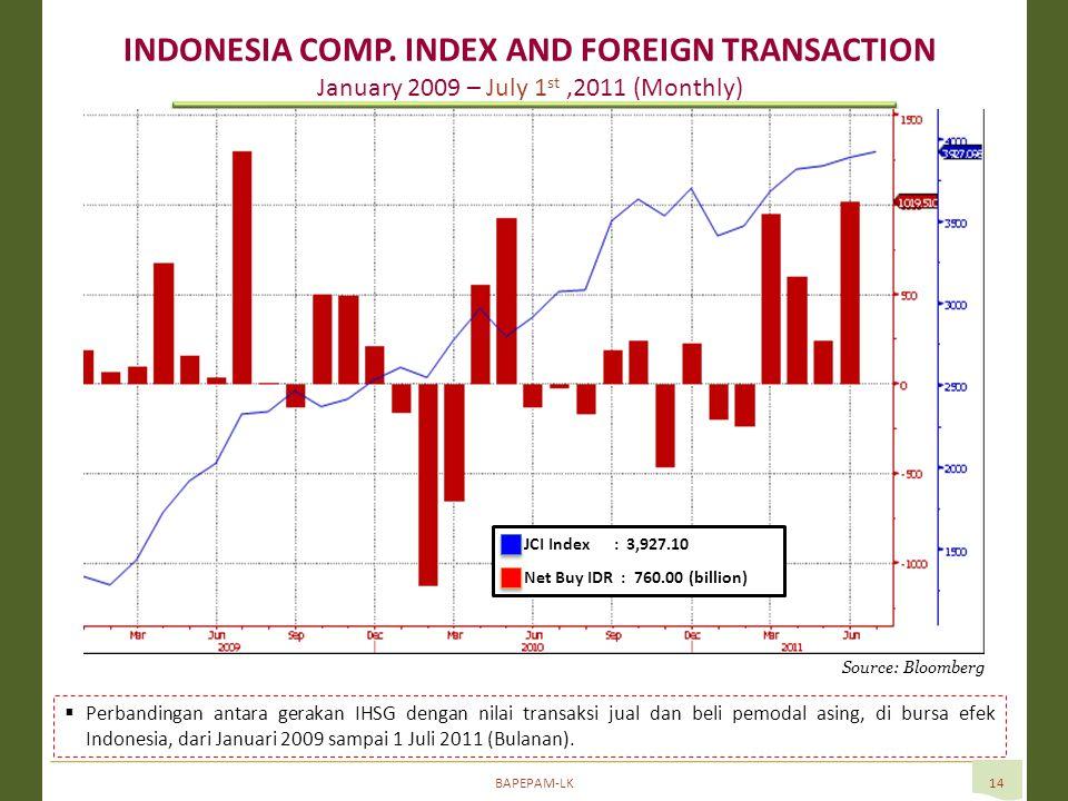 BAPEPAM-LK14 Source: Bloomberg  Perbandingan antara gerakan IHSG dengan nilai transaksi jual dan beli pemodal asing, di bursa efek Indonesia, dari Januari 2009 sampai 1 Juli 2011 (Bulanan).