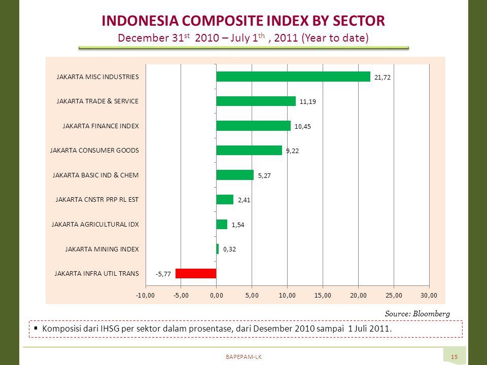 BAPEPAM-LK15  Komposisi dari IHSG per sektor dalam prosentase, dari Desember 2010 sampai 1 Juli 2011.