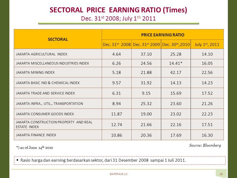 BAPEPAM-LK16  Rasio harga dan earning berdasarkan sektor, dari 31 Desember 2008 sampai 1 Juli 2011.