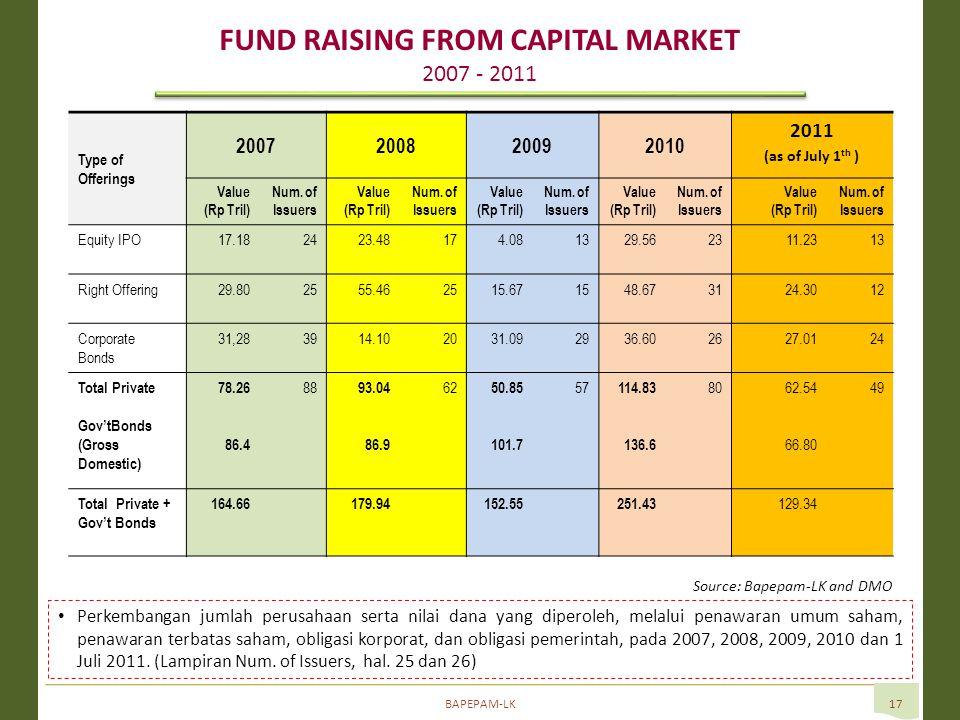 BAPEPAM-LK17 Perkembangan jumlah perusahaan serta nilai dana yang diperoleh, melalui penawaran umum saham, penawaran terbatas saham, obligasi korporat, dan obligasi pemerintah, pada 2007, 2008, 2009, 2010 dan 1 Juli 2011.