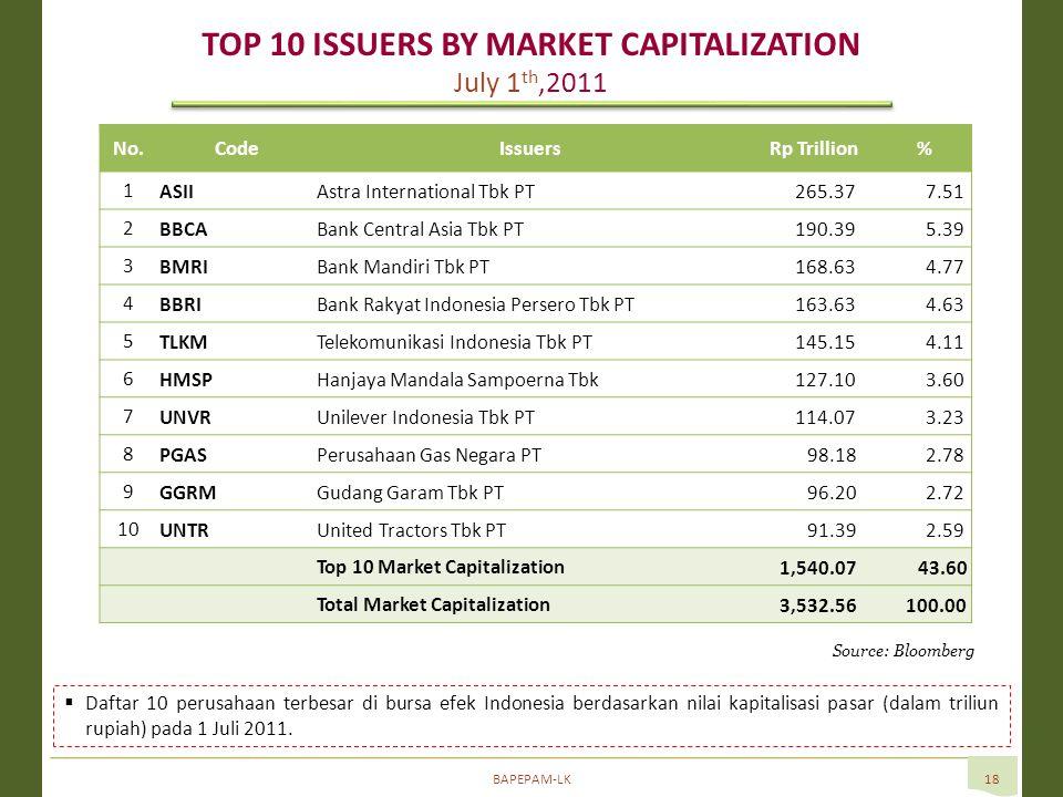 BAPEPAM-LK18 Source: Bloomberg  Daftar 10 perusahaan terbesar di bursa efek Indonesia berdasarkan nilai kapitalisasi pasar (dalam triliun rupiah) pada 1 Juli 2011.