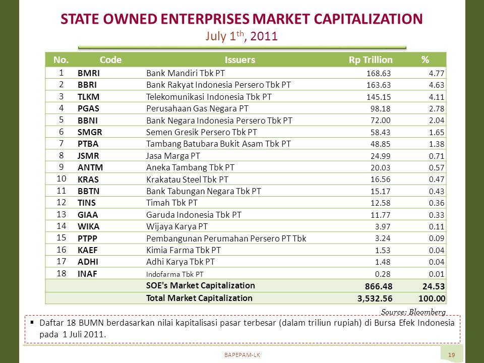 BAPEPAM-LK19 Source: Bloomberg  Daftar 18 BUMN berdasarkan nilai kapitalisasi pasar terbesar (dalam triliun rupiah) di Bursa Efek Indonesia pada 1 Juli 2011.