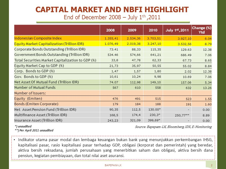 BAPEPAM-LK3 Profile of Indonesian Capital Markets and NBFIs July 1 st,2011  Capital Markets (July 1 st 2011) : 426 listed companies at Indonesia Stock Exchange with market capitalization reached Rp 3.532.56 trillion (55.02% of GDP 2010) In 2010, 188 corporate bond issuers with total value of issuance at Rp215.13 trillion (3.35% of GDP 2010) – in 2011, there is 24 corporate bonds issuance (Rp27.01 trillion) 99 Inv Mgrs and 632 Mutual Funds with NAV of Rp157.06 trillion (2.45% of GDP 2010) 147 Securities Firms Average Daily Trading Value at IDX is Rp4.99 trillion/day Notes: GDP 2010 = Rp.6422 triliun  192 Multifinance Companies (April 2011/Unaudited): Total asset = Rp250.77 trillion (3.90% of GDP 2010) Financing Activity = Rp203.39 trillion (3.17% of GDP 2010)  Profil jumlah emiten, manajer investasi, dan perusahaan efek per 1 Juli 2011; perusahaan asuransi per triwulan IV-2010, dana pensiun per Semester II-2010, dan perusahaan pembiayaan per April 2011.