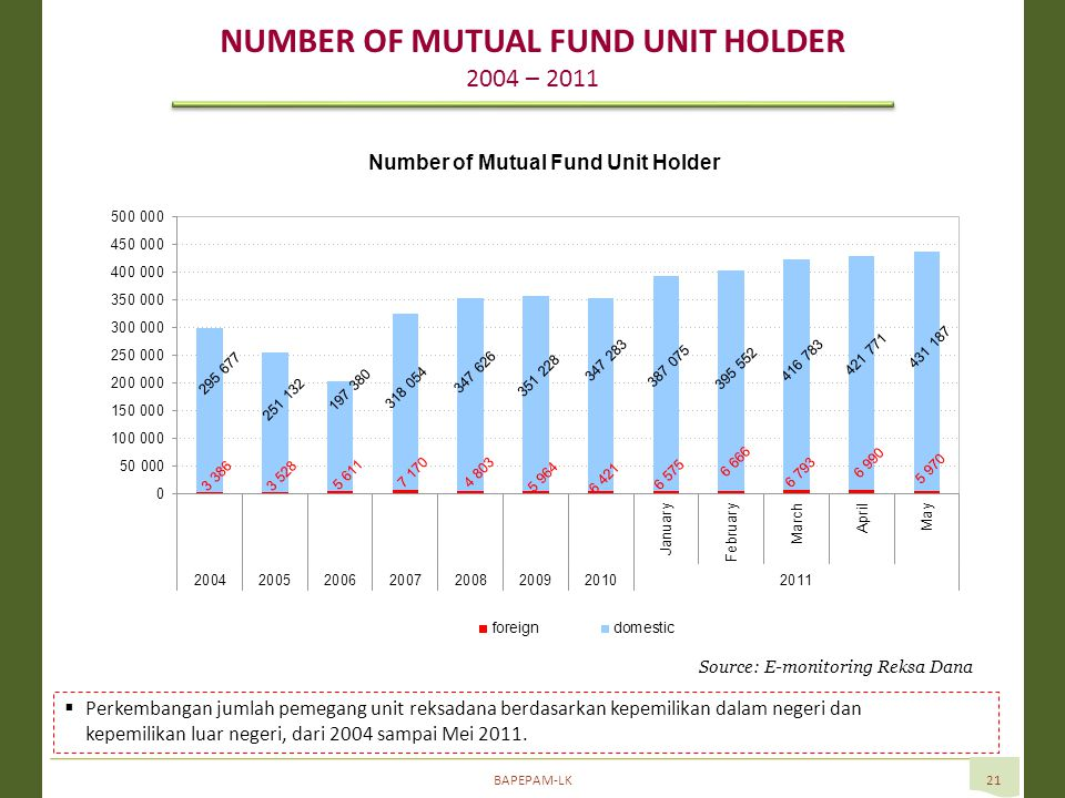 BAPEPAM-LK21 NUMBER OF MUTUAL FUND UNIT HOLDER 2004 – 2011 Source: E-monitoring Reksa Dana  Perkembangan jumlah pemegang unit reksadana berdasarkan kepemilikan dalam negeri dan kepemilikan luar negeri, dari 2004 sampai Mei 2011.