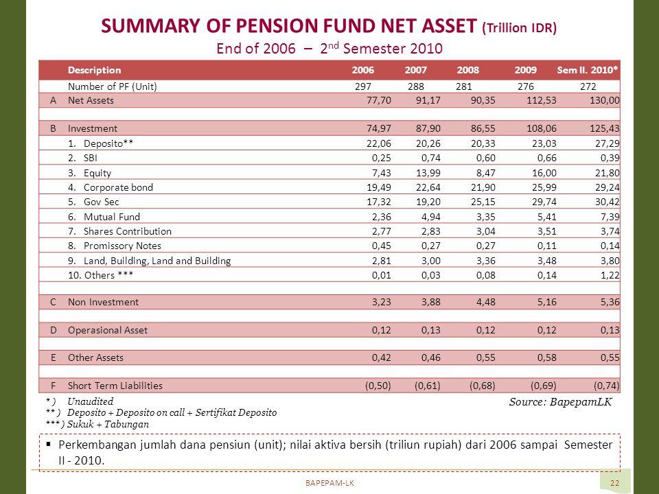 BAPEPAM-LK22 SUMMARY OF PENSION FUND NET ASSET (Trillion IDR) End of 2006 – 2 nd Semester 2010 Source: BapepamLK  Perkembangan jumlah dana pensiun (unit); nilai aktiva bersih (triliun rupiah) dari 2006 sampai Semester II - 2010.