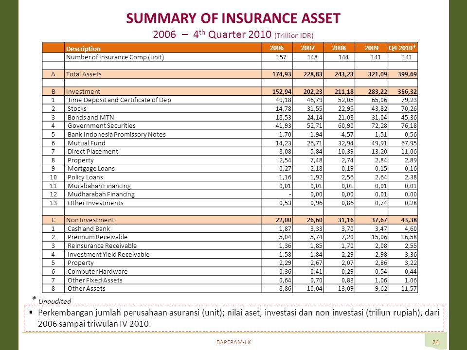 BAPEPAM-LK24 SUMMARY OF INSURANCE ASSET 2006 – 4 th Quarter 2010 (Trillion IDR)  Perkembangan jumlah perusahaan asuransi (unit); nilai aset, investasi dan non investasi (triliun rupiah), dari 2006 sampai triwulan IV 2010.