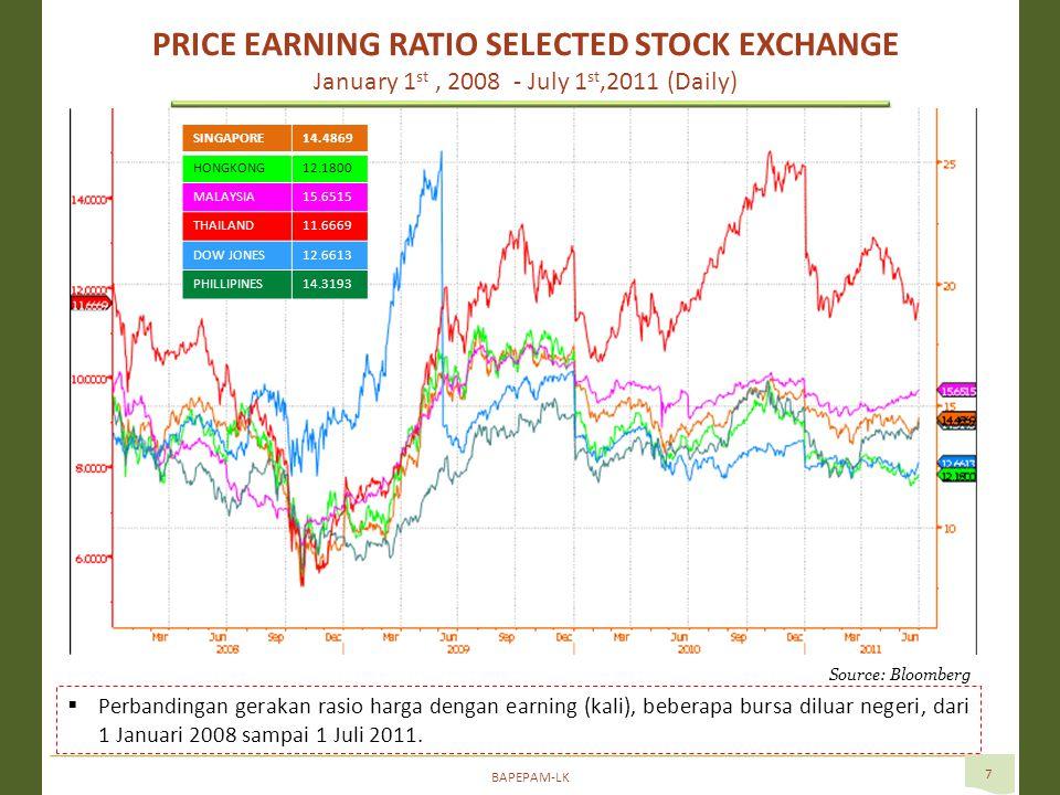 BAPEPAM-LK 7  Perbandingan gerakan rasio harga dengan earning (kali), beberapa bursa diluar negeri, dari 1 Januari 2008 sampai 1 Juli 2011.