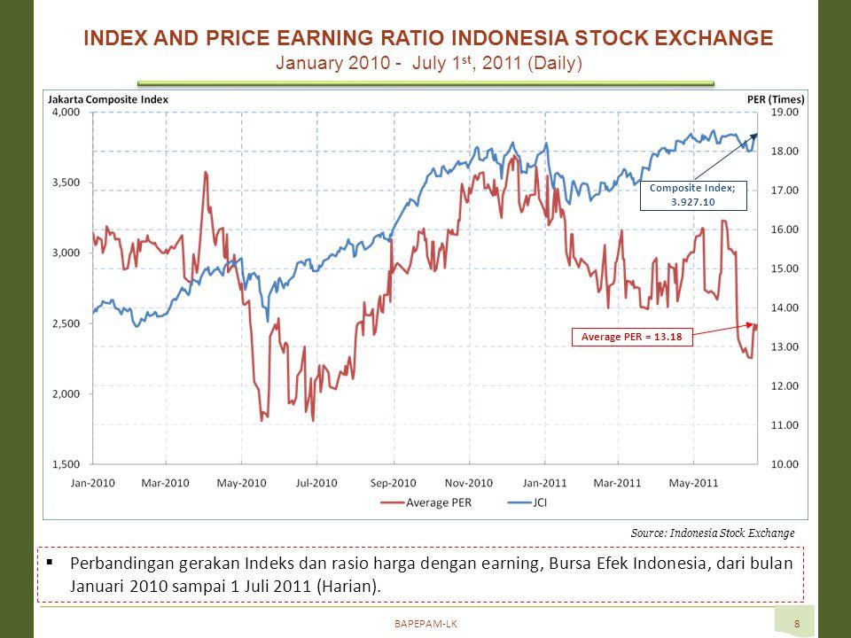 BAPEPAM-LK8  Perbandingan gerakan Indeks dan rasio harga dengan earning, Bursa Efek Indonesia, dari bulan Januari 2010 sampai 1 Juli 2011 (Harian).