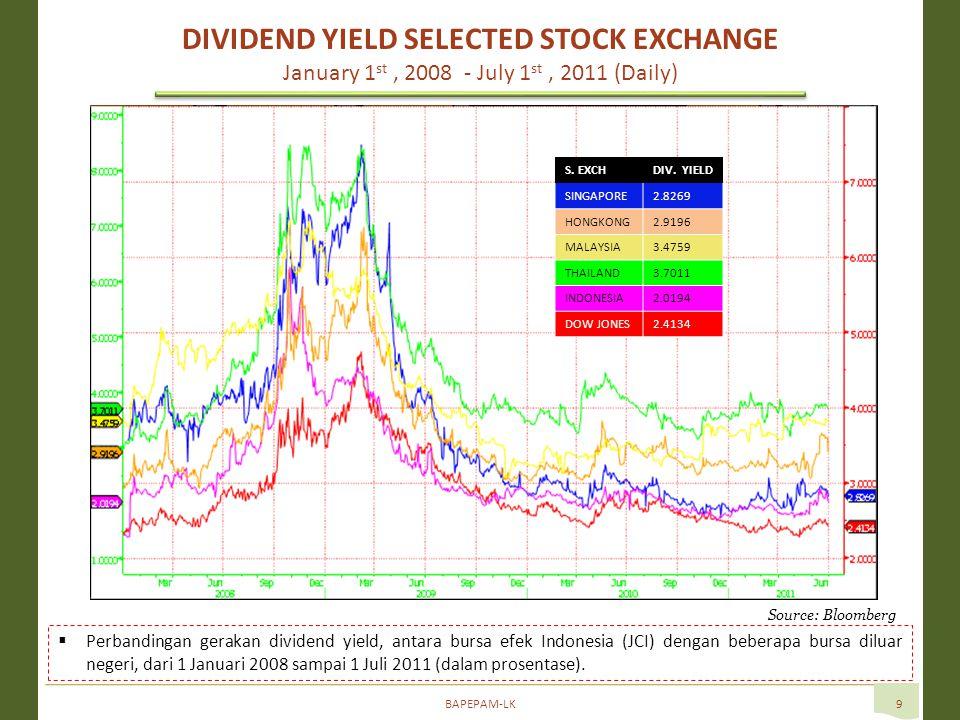 BAPEPAM-LK9 Source: Bloomberg  Perbandingan gerakan dividend yield, antara bursa efek Indonesia (JCI) dengan beberapa bursa diluar negeri, dari 1 Januari 2008 sampai 1 Juli 2011 (dalam prosentase).