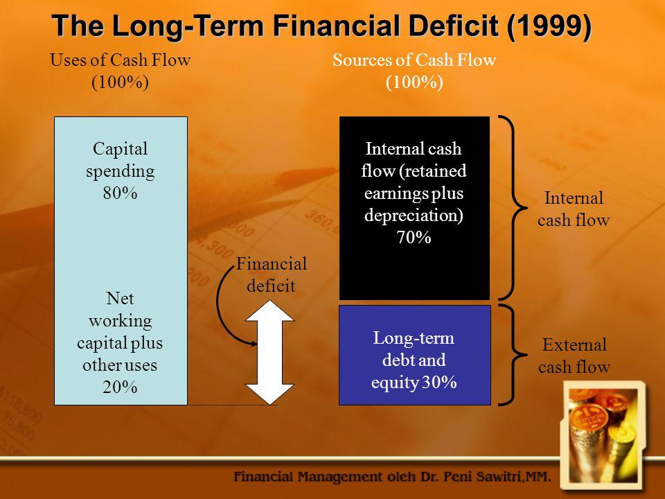 Recent Trends in Capital Structure Mana yang terbaik : nilai buku atau nilai pasar.