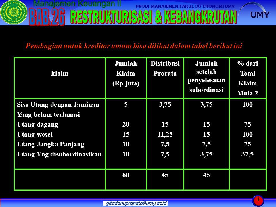 PRODI MANAJEMEN FAKULTAS EKONOMI UMY klaim Jumlah Klaim (Rp juta) Distribusi Prorata Jumlah setelah penyelesaian subordinasi % dari Total Klaim Mula 2