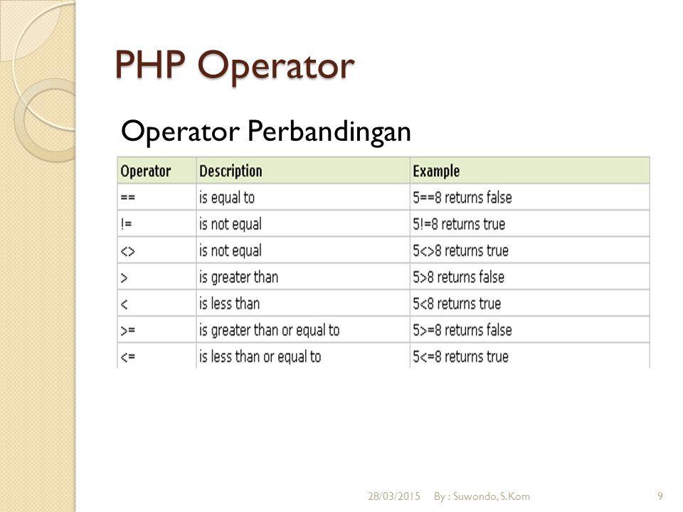 PHP Operator Operator Perbandingan 28/03/2015By : Suwondo, S.Kom9