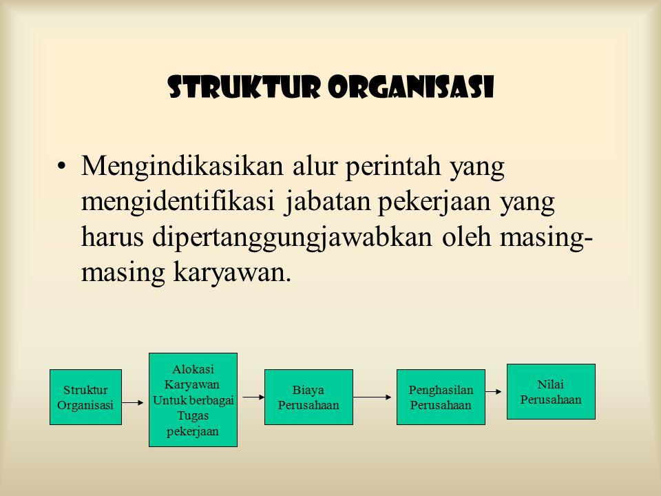 STRUKTUR ORGANISASI Menjelaskan cara struktur organisasi dapat dimamfaatkan oleh perusahaan untuk dapat mencapai rencana strategis. Mengidentifikasi m