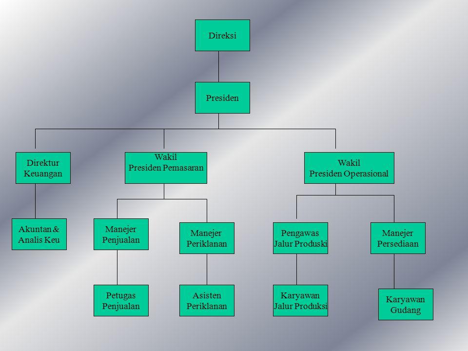 STRUKTUR ORGANISASI Mengindikasikan alur perintah yang mengidentifikasi jabatan pekerjaan yang harus dipertanggungjawabkan oleh masing- masing karyawa