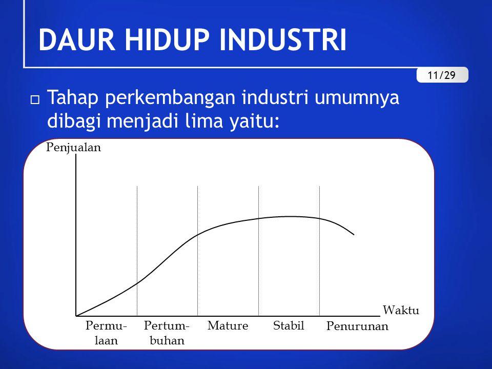 DAUR HIDUP INDUSTRI  Tahap perkembangan industri umumnya dibagi menjadi lima yaitu: Waktu Penurunan StabilMaturePertum- buhan Permu- laan Penjualan 11/29