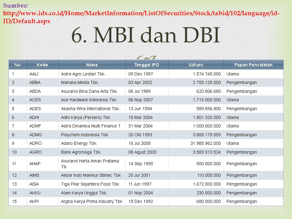 6. MBI dan DBI Rini Aprilia, M.Sc19 Sumber: http://www.idx.co.id/Home/MarketInformation/ListOfSecurities/Stock/tabid/102/language/id- ID/Default.asp