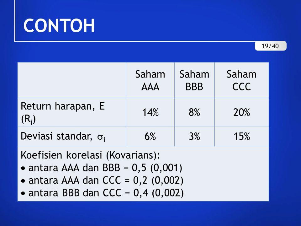 CONTOH Saham AAA Saham BBB Saham CCC Return harapan, E (R i ) 14%8%20% Deviasi standar,  i 6%3%15% Koefisien korelasi (Kovarians):  antara AAA dan B