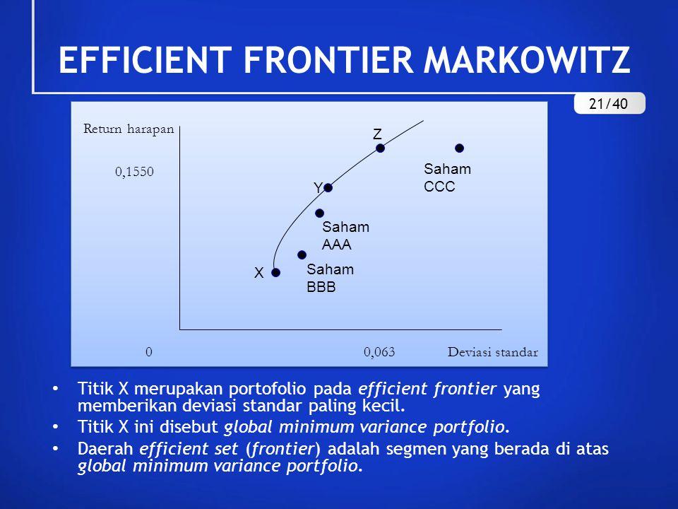 EFFICIENT FRONTIER MARKOWITZ Titik X merupakan portofolio pada efficient frontier yang memberikan deviasi standar paling kecil. Titik X ini disebut gl