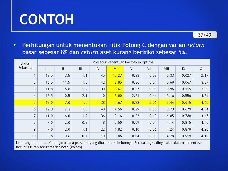 Perhitungan untuk menentukan Titik Potong C dengan varian return pasar sebesar 8% dan return aset kurang berisiko sebesar 5%. Urutan Sekuritas Prosedu