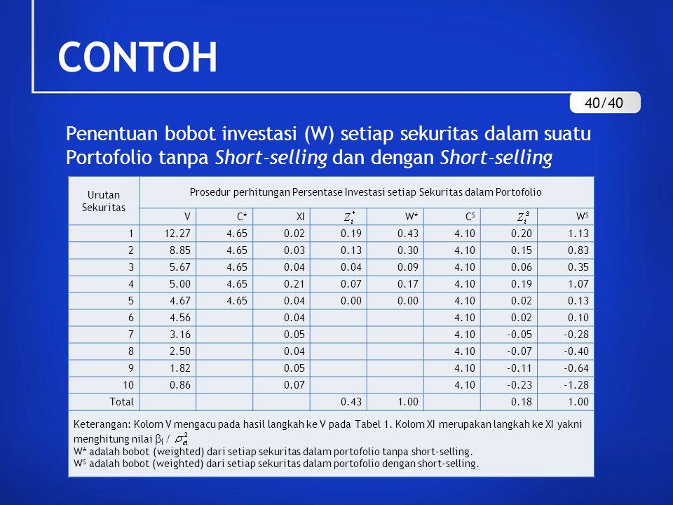 Penentuan bobot investasi (W) setiap sekuritas dalam suatu Portofolio tanpa Short-selling dan dengan Short-selling Urutan Sekuritas Prosedur perhitung