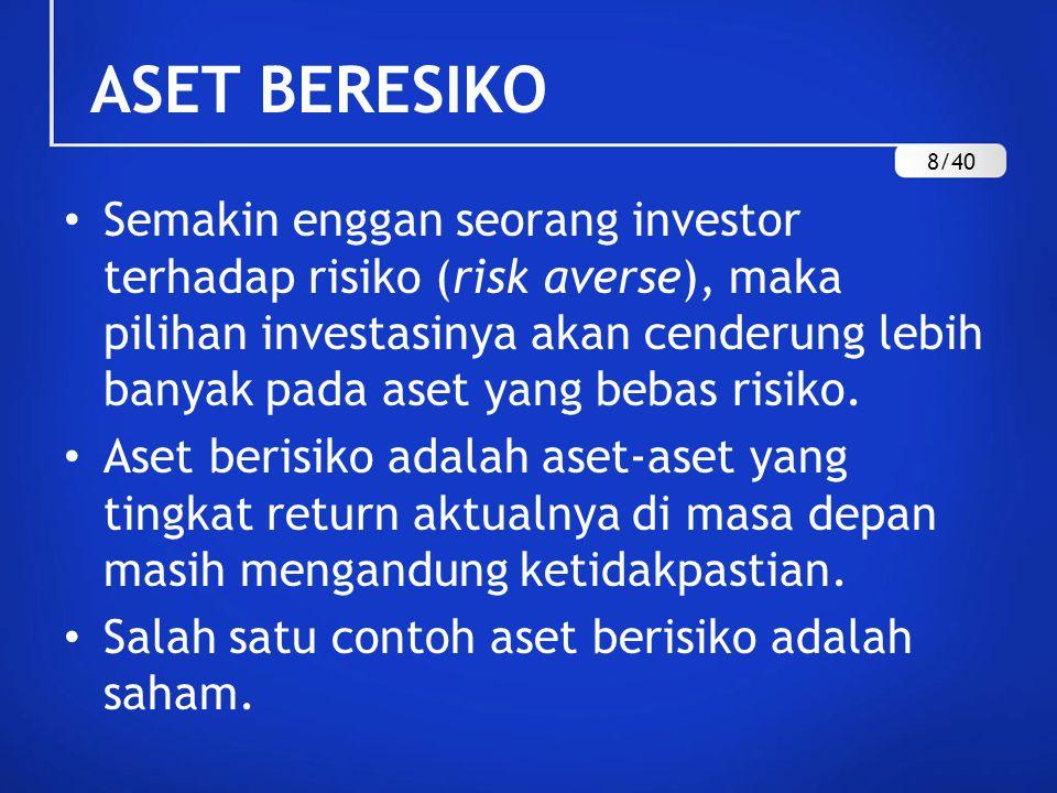 ASET BERESIKO Semakin enggan seorang investor terhadap risiko (risk averse), maka pilihan investasinya akan cenderung lebih banyak pada aset yang beba