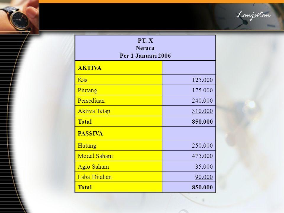 PT. X Neraca Per 1 Januari 2006 AKTIVA Kas125.000 Piutang175.000 Persediaan240.000 Aktiva Tetap310.000 Total850.000 PASSIVA Hutang250.000 Modal Saham4