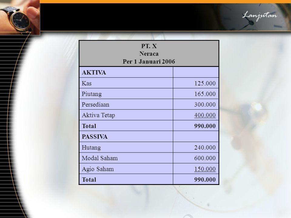 PT. X Neraca Per 1 Januari 2006 AKTIVA Kas125.000 Piutang165.000 Persediaan300.000 Aktiva Tetap400.000 Total990.000 PASSIVA Hutang240.000 Modal Saham6