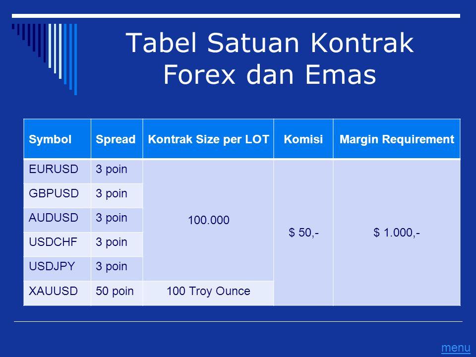 Tabel Satuan Kontrak Forex dan Emas SymbolSpreadKontrak Size per LOTKomisiMargin Requirement EURUSD3 poin 100.000 $ 50,-$ 1.000,- GBPUSD3 poin AUDUSD3