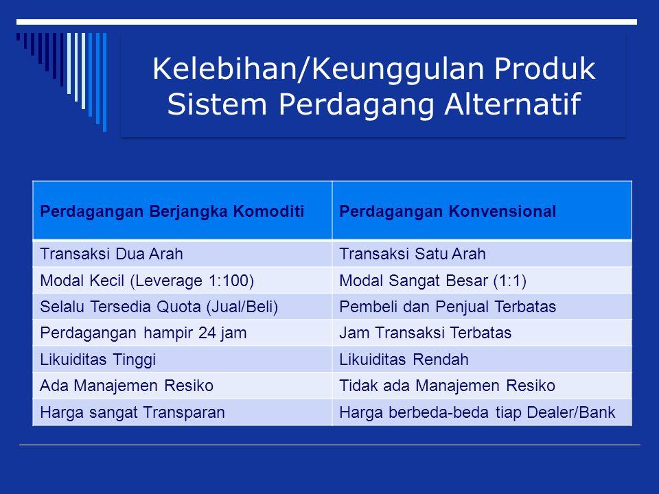 Kelebihan/Keunggulan Produk Sistem Perdagang Alternatif Perdagangan Berjangka KomoditiPerdagangan Konvensional Transaksi Dua ArahTransaksi Satu Arah M