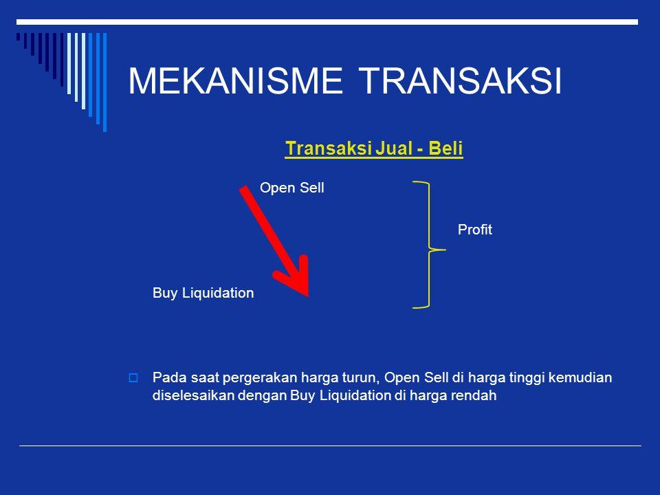 MEKANISME TRANSAKSI Transaksi Jual - Beli Open Sell Profit Buy Liquidation  Pada saat pergerakan harga turun, Open Sell di harga tinggi kemudian dise