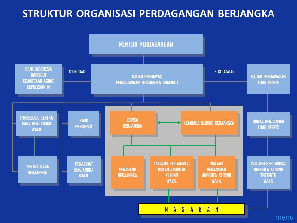 KESEPAKATANKOORDINASI MENTERI PERDAGANGAN BANK INDONESIA BAPEPAM KEJAKSAAN AGUNG KEPOLISIAN RI BANK INDONESIA BAPEPAM KEJAKSAAN AGUNG KEPOLISIAN RI BA