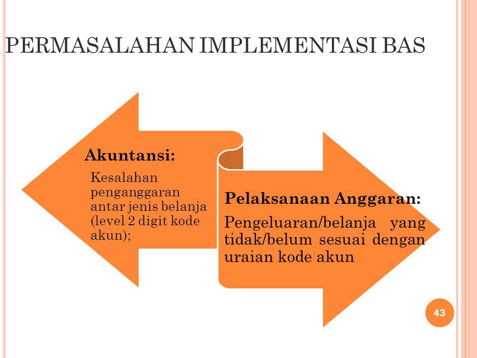 P ERMASALAHAN DALAM P ENGGUNAAN B AGAN A KUN S TANDAR Pemahaman Klasifikasi Belanja Pemahaman Pemakaian Akun dalam BAS untuk Kepentingan Perencanaan, Pelaksanaan dan Penyusunan Laporan Keuangan BAS PERENCANAAN (RKA-KL) PELAKSANAAN (DIPA) PELAPORAN (LKPP)