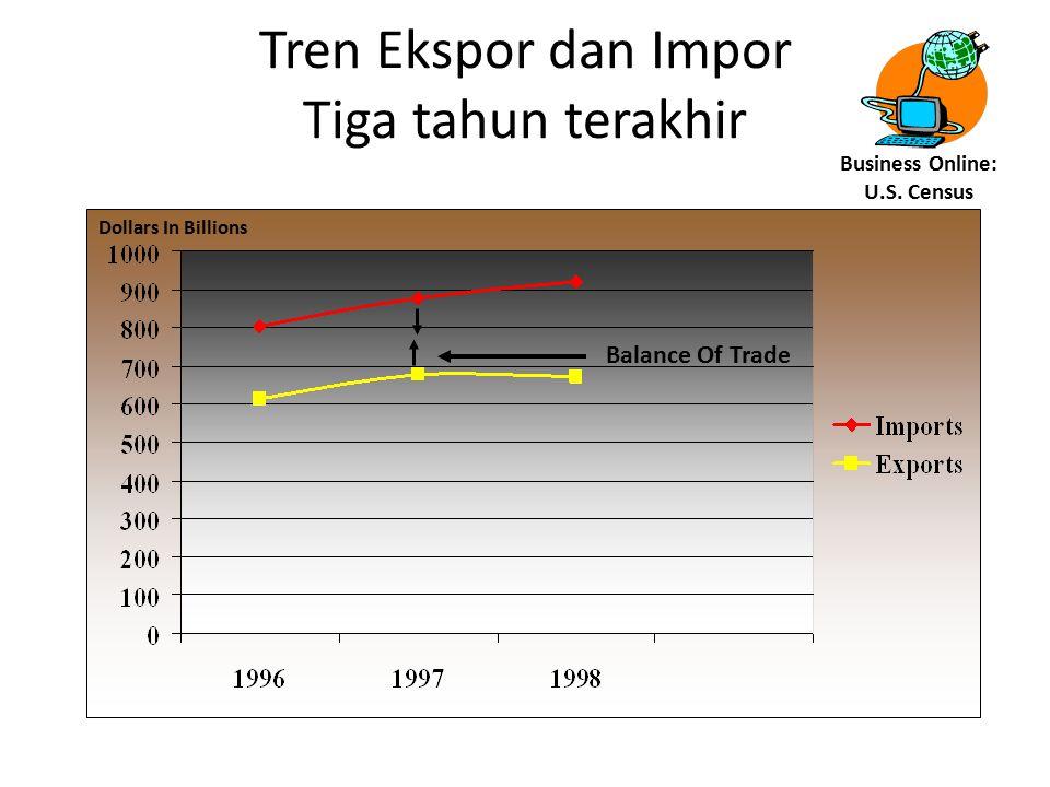Tren Ekspor dan Impor Tiga tahun terakhir Dollars In Billions Balance Of Trade Business Online: U.S. Census