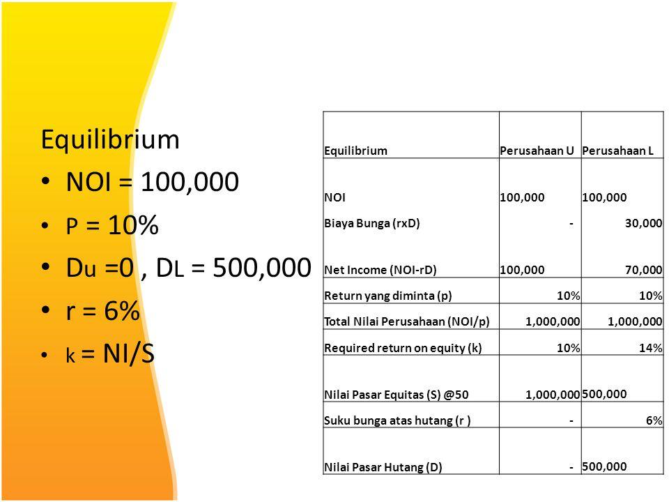Equilibrium NOI = 100,000 P = 10% D u =0, D L = 500,000 r = 6% k = NI/S EquilibriumPerusahaan UPerusahaan L NOI 100,000 Biaya Bunga (rxD) - 30,000 Net