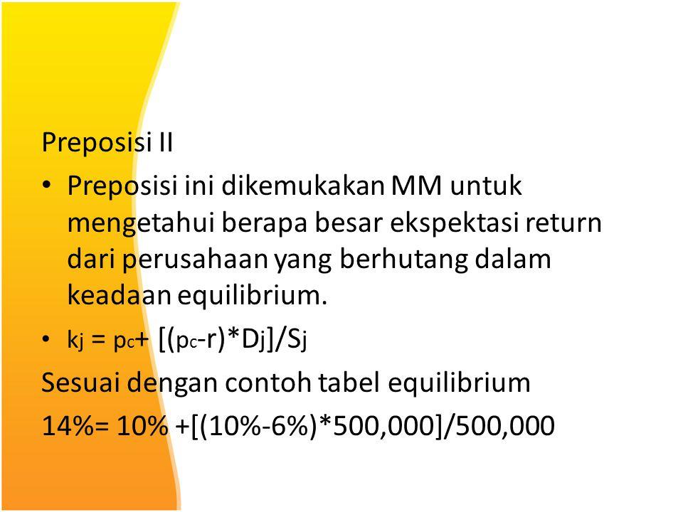 Preposisi II Preposisi ini dikemukakan MM untuk mengetahui berapa besar ekspektasi return dari perusahaan yang berhutang dalam keadaan equilibrium. k