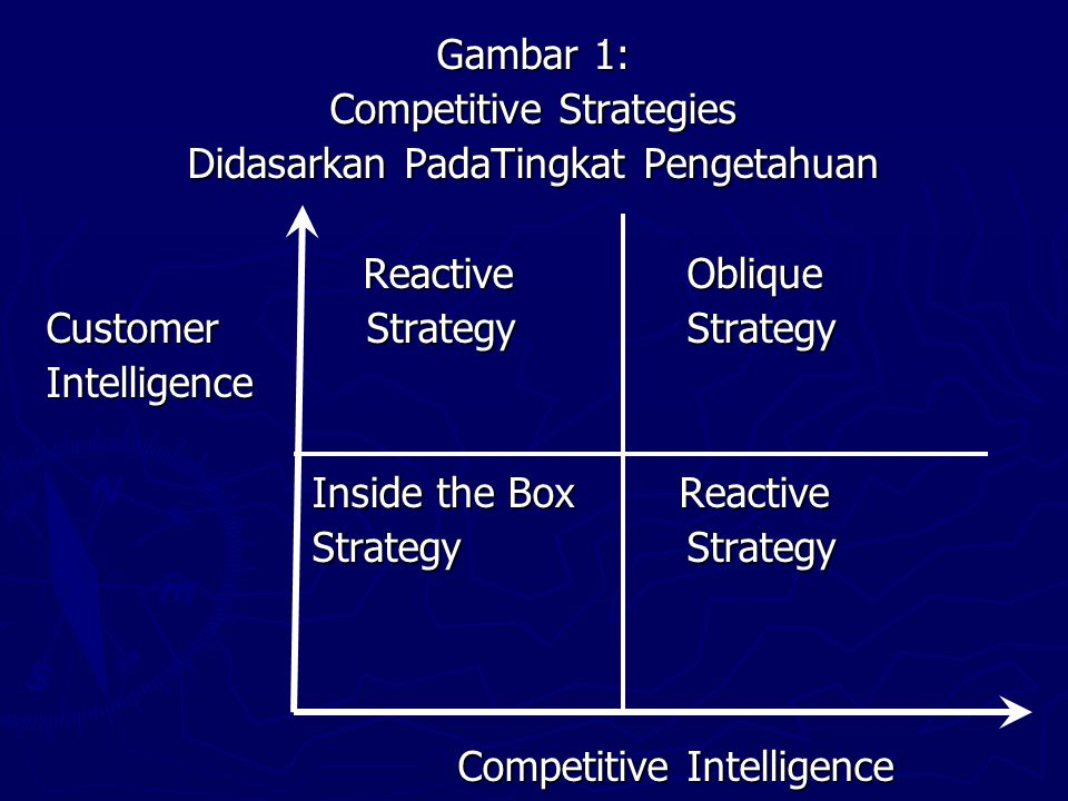 Gambar 1: Competitive Strategies Didasarkan PadaTingkat Pengetahuan Reactive Oblique Reactive Oblique Customer StrategyStrategy Intelligence Inside the Box Reactive Inside the Box Reactive StrategyStrategy StrategyStrategy Competitive Intelligence Competitive Intelligence